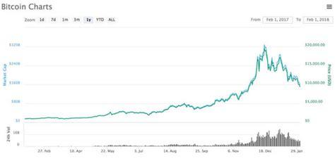 bitcoin price   btc falling today   continue