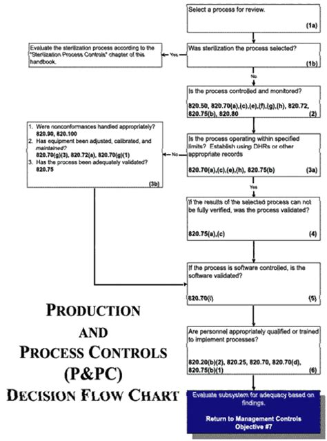 production  process controls ppc