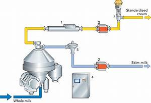 Centrifugal Separators And Milk Standardization