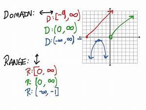 ShowMe - domain range using a graph interval notation