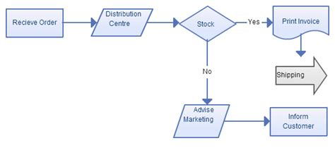 Business Process Modeling Techniques With Examples Line Graph Mathematica Microsoft Excel Plot What Is A Math Fun Straight Online Game Of Best Fit Ti 83 How To Make Using 2007 Pattern Names