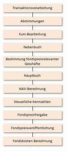 Aktiengewinn Berechnen : bankinside das offizielle deutsche nachschlagewerk f r alle banker und fondsbuchhalter ~ Themetempest.com Abrechnung