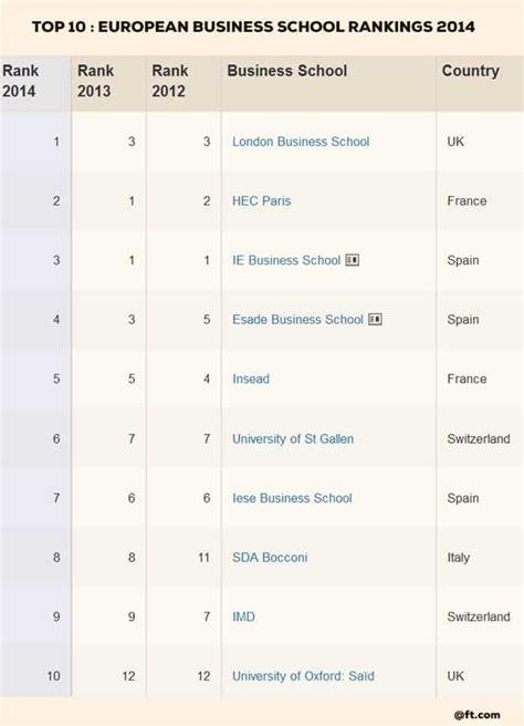 polish business schools claims ranking  elite ft