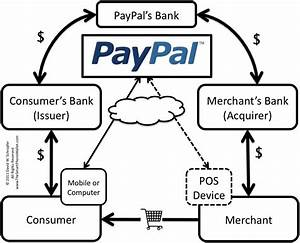 Paypal Rolls Out Micropayments