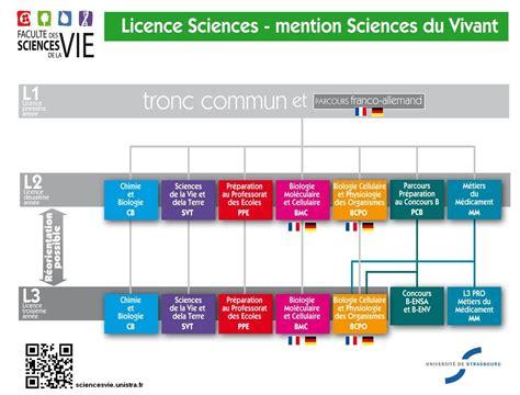 facult 233 des sciences de la vie licences