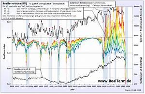 Goldwert Berechnen : wirtschaft und w hrung in wahren werten ~ Themetempest.com Abrechnung