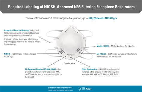 cdc niosh respiratory protection infographics