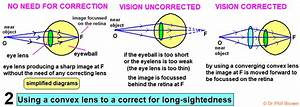 Convex Lens Concave Lens How To Determine Focal Length Ray