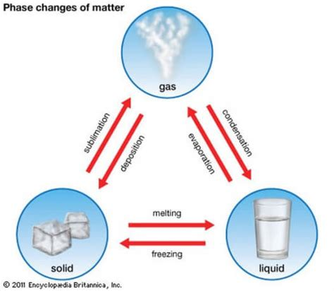 facts about states of matter easy science for