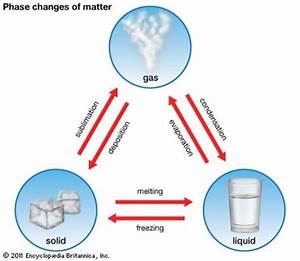 Facts About States Of Matter