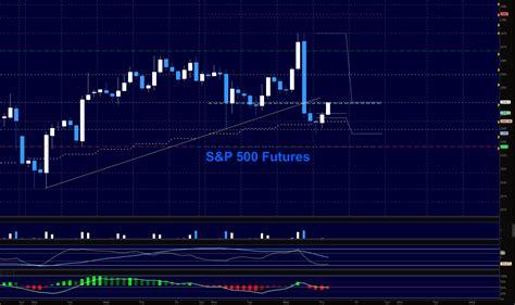 sp  futures trading outlook  april     market