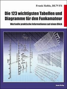 Die 123 Wichtigsten Tabellen Und Diagramme F U00fcr Den Funkamateur