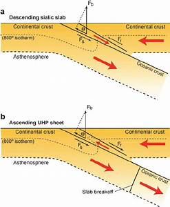 Schematic Convergent Lithospheric Plate