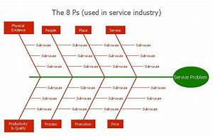8ps Fishbone Diagram  Effect  Cause  Category