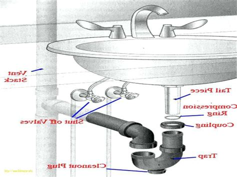 kitchen sink plumbing repair kitchen sink drain parts lowes review home co 5907