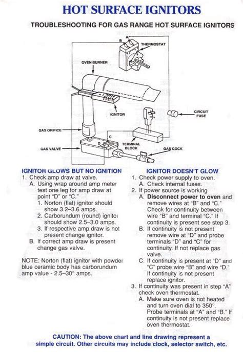 i want to install a new ignitor switch on a maytag performa stove mgrh752bdw is there