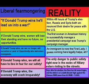 Liberal Fear-mongering vs Reality | TigerDroppings.com