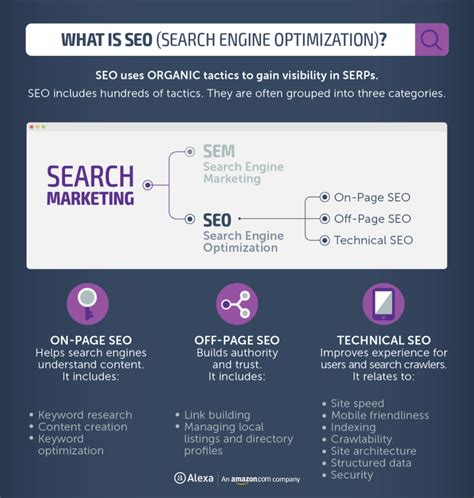 seo marketing meaning sem vs seo what s the difference and which is right for