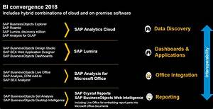 #askSAP: SAP 2018 Strategy and Roadmap for Business ...