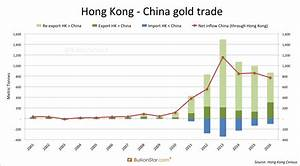 China Net Imported 1,300t Of Gold In 2016 - Koos Jansen