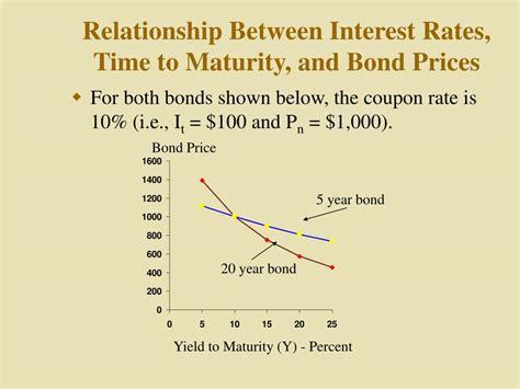 25618 Bond Price Volatility And Coupon Rate by The Relationship Between Bonds And Interest Rates