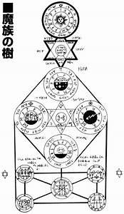 Plane Chart