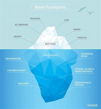 Touchpoints Brand Branding Marketing Iceberg Experience Customer