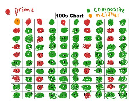 chart prime composite numbers math showme