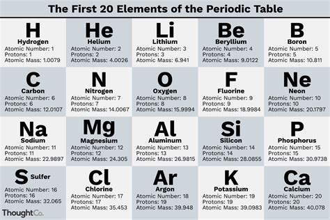 What Are The First 20 Elements?  Names And Symbols