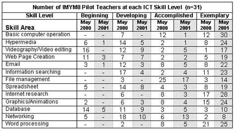 interdisciplinary middle years multimedia manitoba education