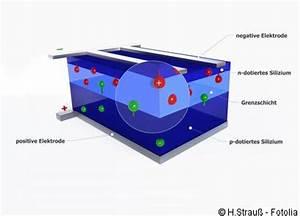 Wie Funktionieren Solarzellen : funktion einer solarzelle dynamische ~ Lizthompson.info Haus und Dekorationen