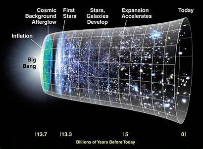 Universe Bang Theory Crystal Expanding Space Travel
