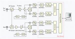 Typical Block Diagram Of A Usrp Device