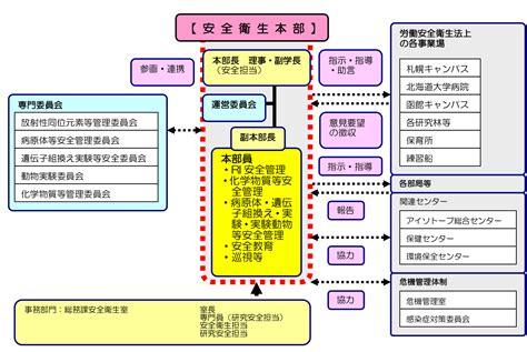 office bureau 8 組織 体制 安全衛生本部 北海道大学