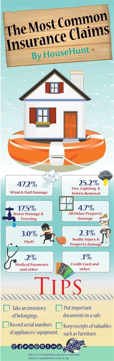 Learn about the other types of home insurance offered by square one. 8 Most Common Types Of House Insurance Claims - Home ...