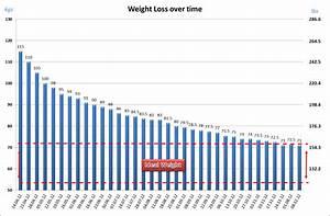 Weekly Weight Loss Chart Of Progress