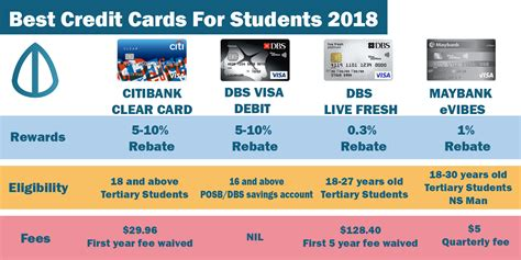 Best Credit Cards For Students 2018