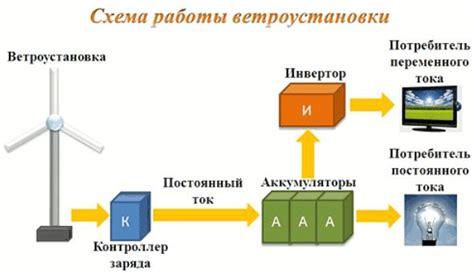 Ветрогенератор для дома минусы и минусы. расклад по ценам.