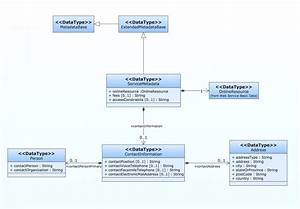 Visio Sequence Diagram  U2014 Untpikapps