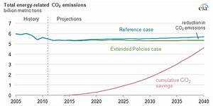 Moderate Carbon Price Still Has Big Impact On Emissions ...