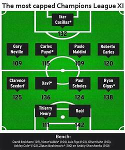 The most capped Champions League XI