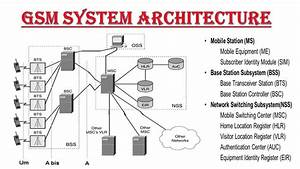 Gsm Architecture Explanation In Hindi