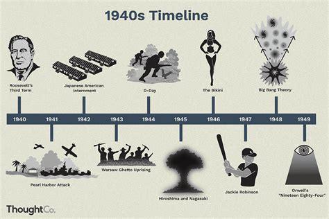 war years  timeline