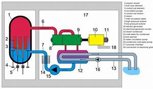 File Boiling Water Reactor English Svg