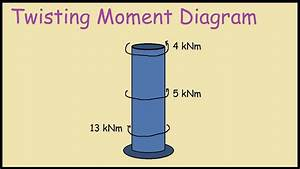 How To Draw Twisting Moment Diagram