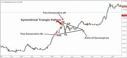 Triangle Symmetrical Trading Strategy Pattern Chart Bullish