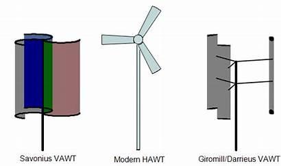 Turbine Wind Types Savonius Vawt Three Animations