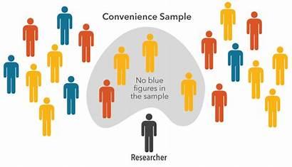 Research Sampling Convenience Methods Science Psychology Random