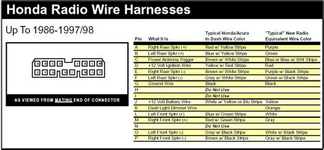 Honda Civic Stereo Wiring by Collection Honda Civic Stereo Wiring Diagram Pictures Wire