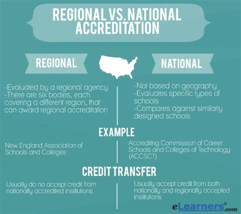 Regional Vs National Accreditation  There's A Huge. Continuous Delivery Pdf Online Training Tools. Fire Alarm Companies In Miami. A L Williams Life Insurance. Masters Degree In Human Services. Saint Petersburg Internet Esb Design Patterns. General Liability Insurance For Contractors. Criminal Attorneys In Dallas Tx. Schools For Military Spouses